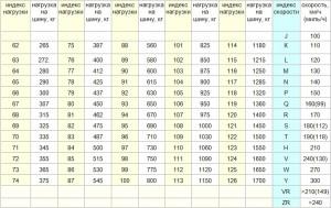 Индекс скорости резины