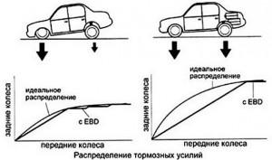 Как работает система EBD в автомобиле