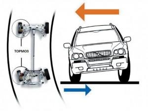 Система распределения тормозных усилий EBD