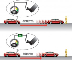 Как работает Brake Assist